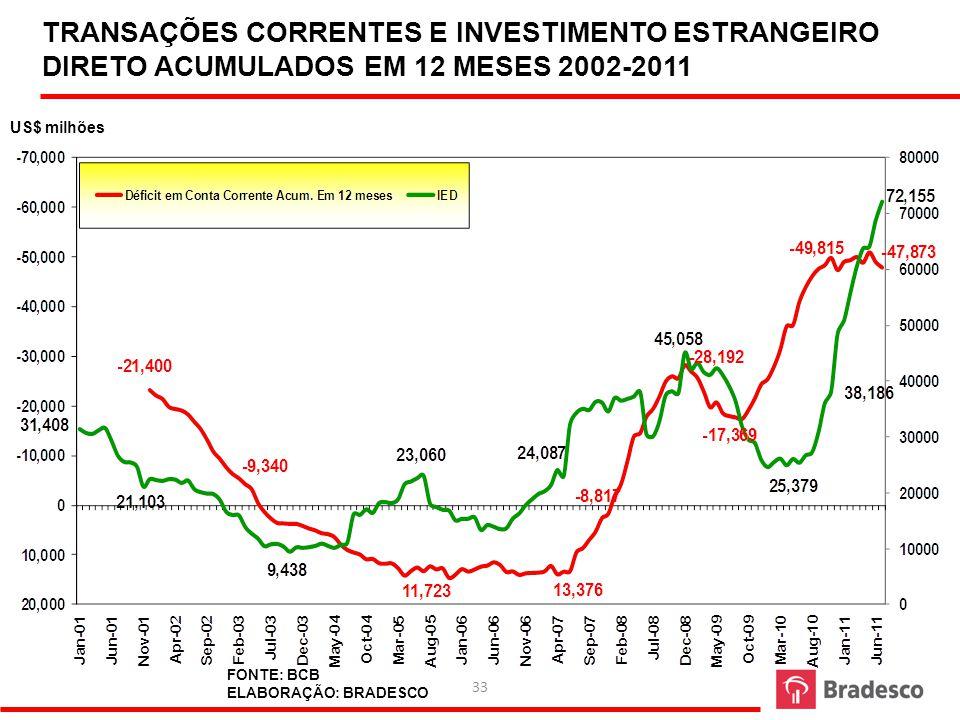 34 FONTE: IBGE ELABORAÇÃO: BRADESCO EVOLUÇÃO DO IPCA EM 12 MESES 2004 - 2012