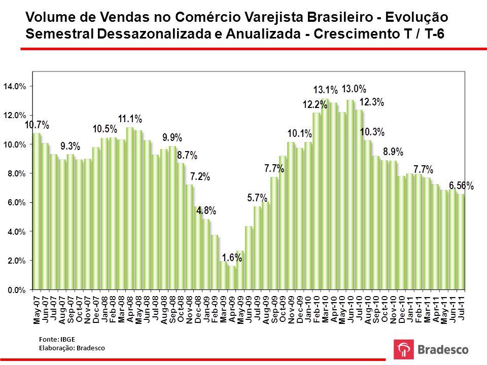 PIB Trimestral - Brasil Fonte: BCB Elaboração: Bradesco