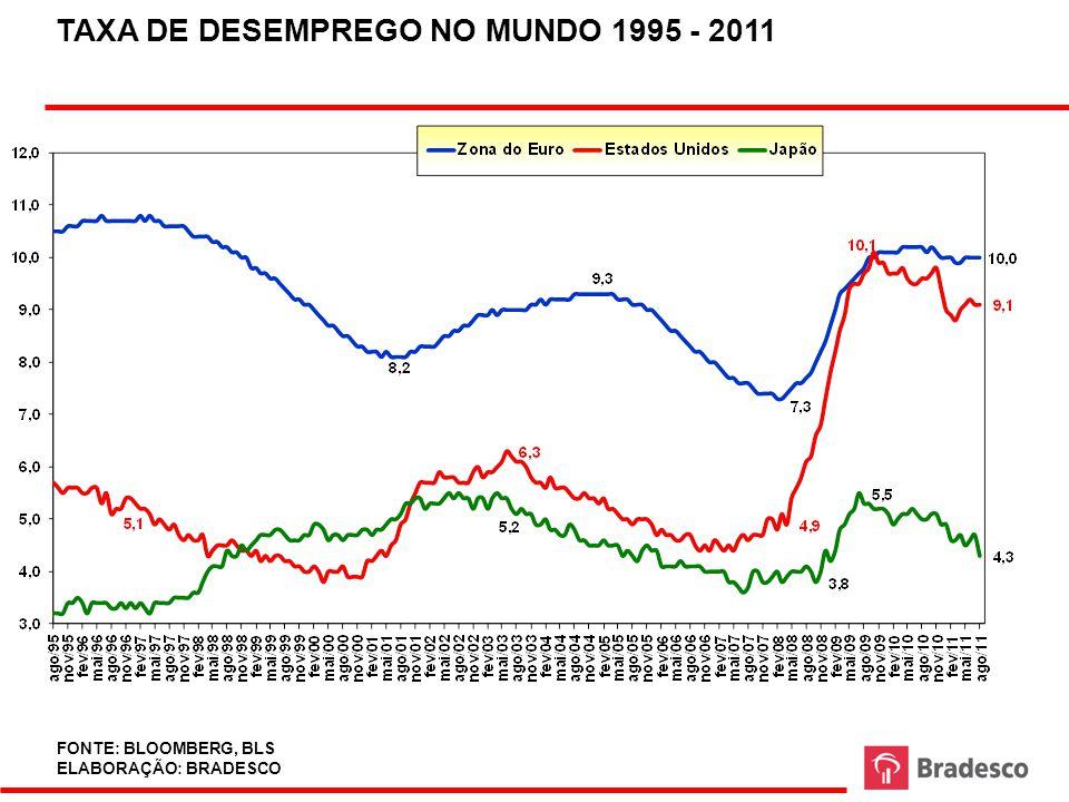 FONTE E PROJEÇÕES: FMI EVOLUÇÃO DA DÍVIDA SOBERANA COMO PROPORÇÃO DO PIB PARA O G-7 - EM %.