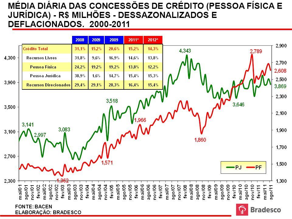 43 VENDAS NO VAREJO NO BRASIL (VARIAÇÃO ANUAL) 2001-2012 FONTE: IBGE ELABORAÇÃO: BRADESCO