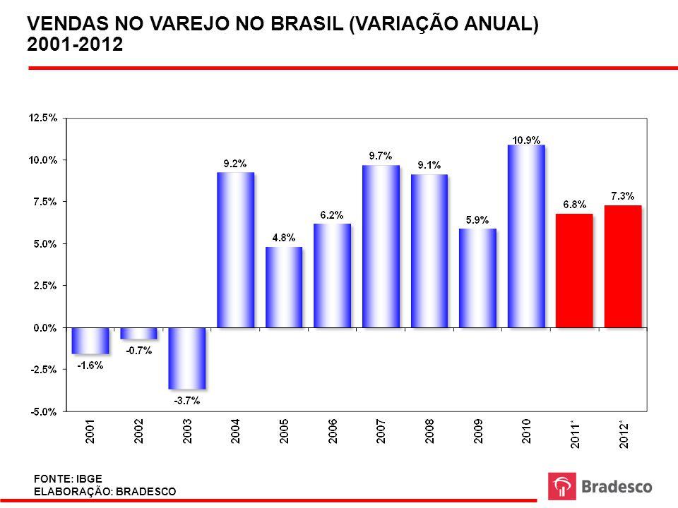44 FONTE: IBGE, BRADESCO PRODUÇÃO INDUSTRIAL: TAXA DE VARIAÇÃO ANUAL 2001 - 2012 EM %