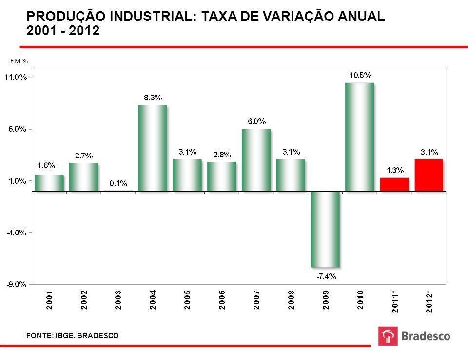 CRESCIMENTO DO PIB BRASILEIRO (1981-2020) FONTE: IBGE ELABORAÇÃO: BRADESCO
