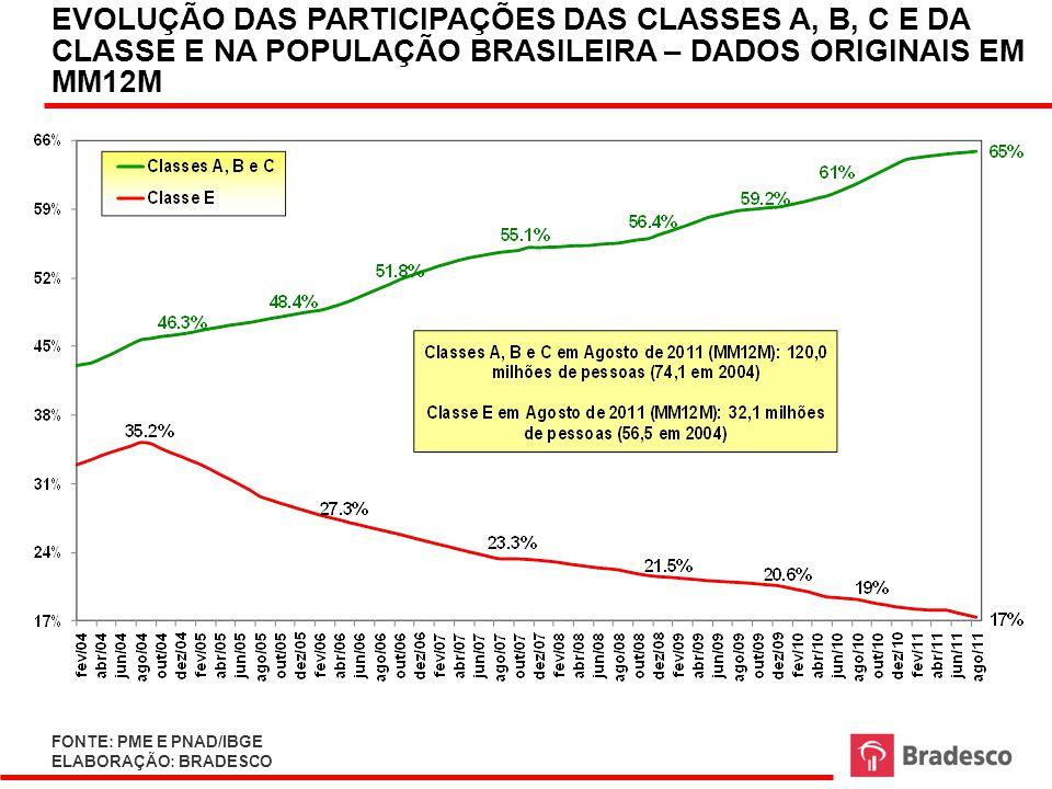 MUDANÇAS DE PREÇOS RELATIVOS: RELAÇÃO ENTRE SERVIÇOS E BENS DURÁVEIS – 2000-2011 jul/1999 = 100 FONTE: IBGE ELABORAÇÃO: BRADESCO