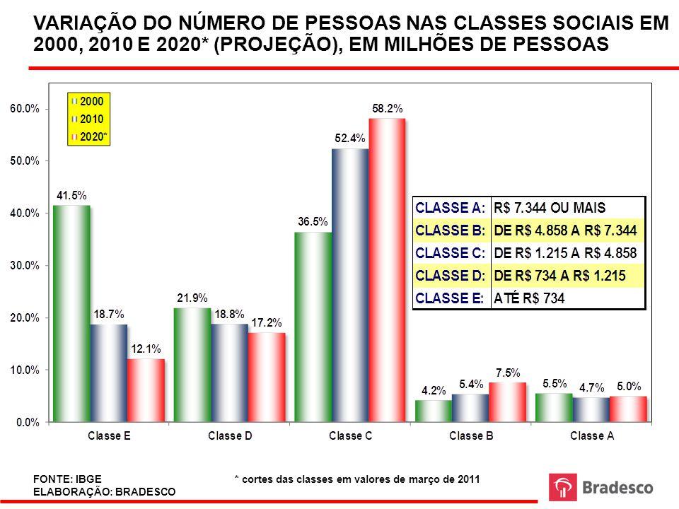 51 FONTE: BACEN ELABORAÇÃO: BRADESCO PROXY DA EVOLUÇÃO DO ENDIVIDAMENTO E DO COMPROMETIMENTO, (INCLUI CRÉDITO HABITACIONAL) Area Economica\Crédito\dados - Crédito - Juros e Spread PF.XLS