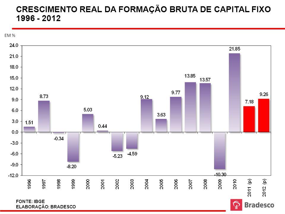 54 FLUXO DE INVESTIMENTOS NO BRASIL (R$ TRILHÕES).