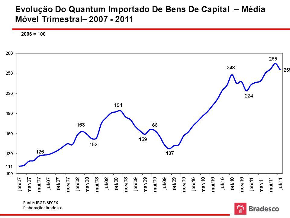 Número de Anúncios de Investimento – 2006 – 2011 N° DE EMPRESAS Fonte: Imprensa Elaboração: Bradesco