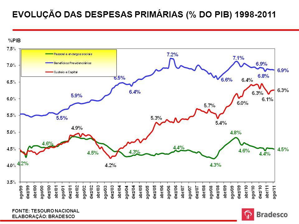 TAXA DE JUROS REAL BRASILEIRA 2003 - 2011 FONTE: BACEN ELABORAÇÃO: BRADESCO FONTE: BACEN ELABORAÇÃO: BRADESCO