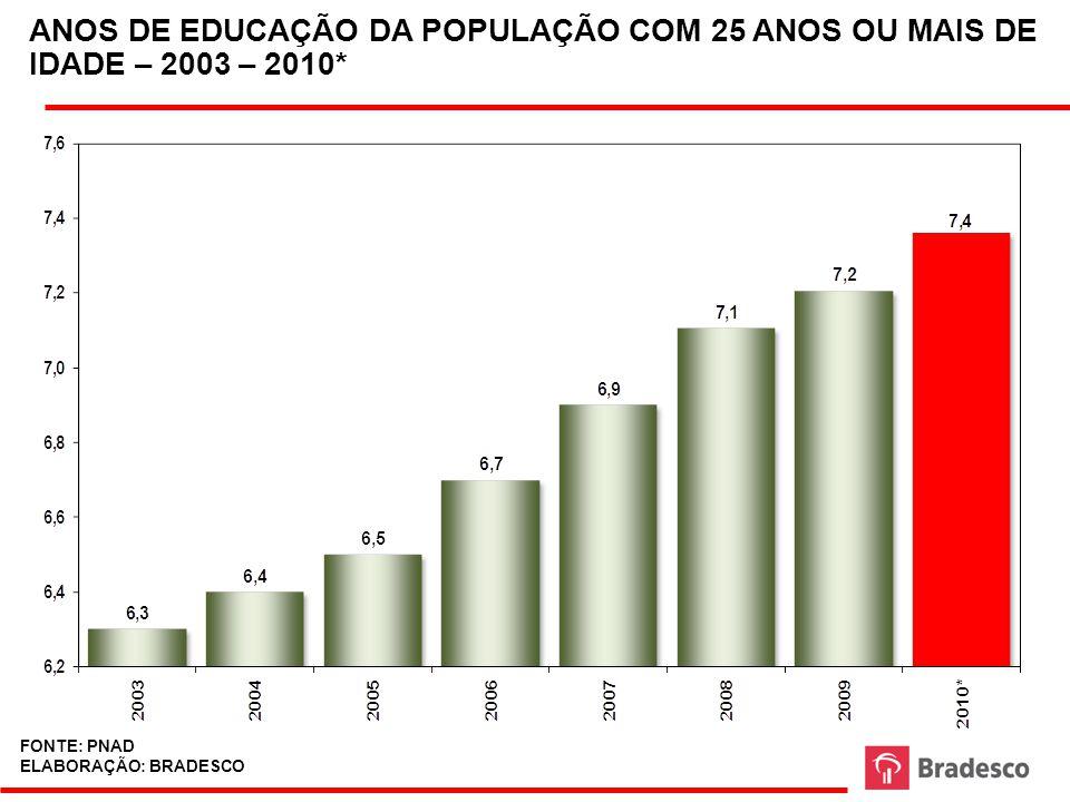 COMPARAÇÃO INTERNACIONAL: ANOS DE EDUCAÇÃO DA POPULAÇÃO COM 25 ANOS OU MAIS DE IDADE – 2003 – 2010* FONTE: BANCO MUNDIAL ELABORAÇÃO: BRADESCO
