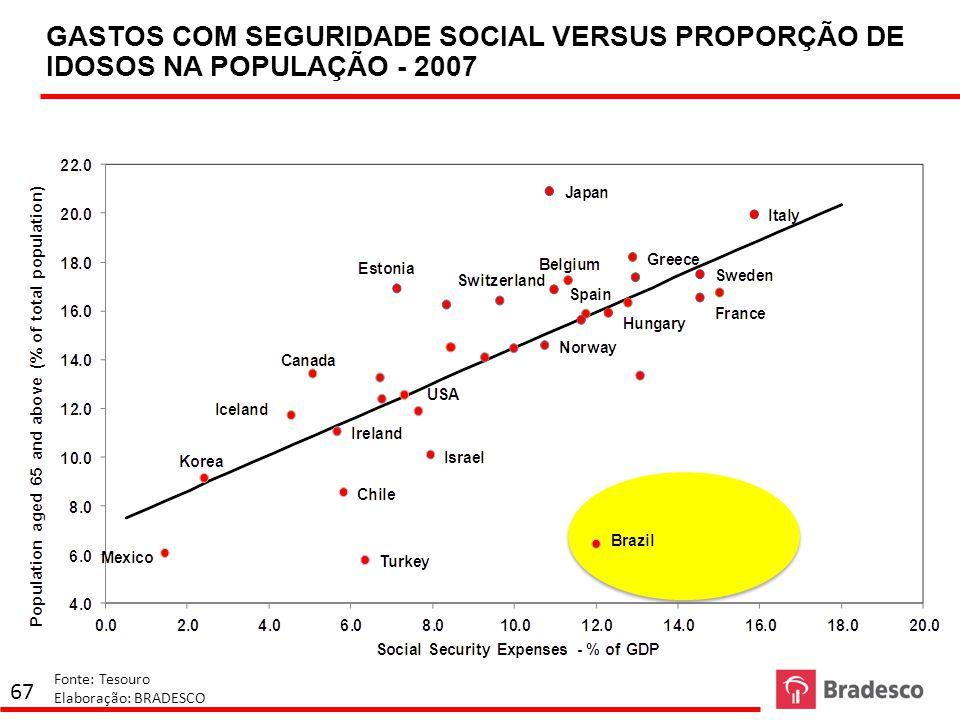 68 CARGA TRIBUTÁRIA % PIB VERSUS PIB PER CAPITA Fonte: FMI Elaboração: BRADESCO
