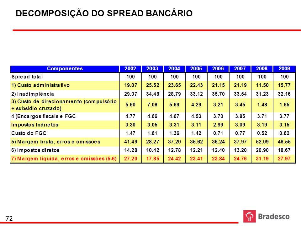 DECOMPOSIÇÃO DO SPREAD BANCÁRIO 72