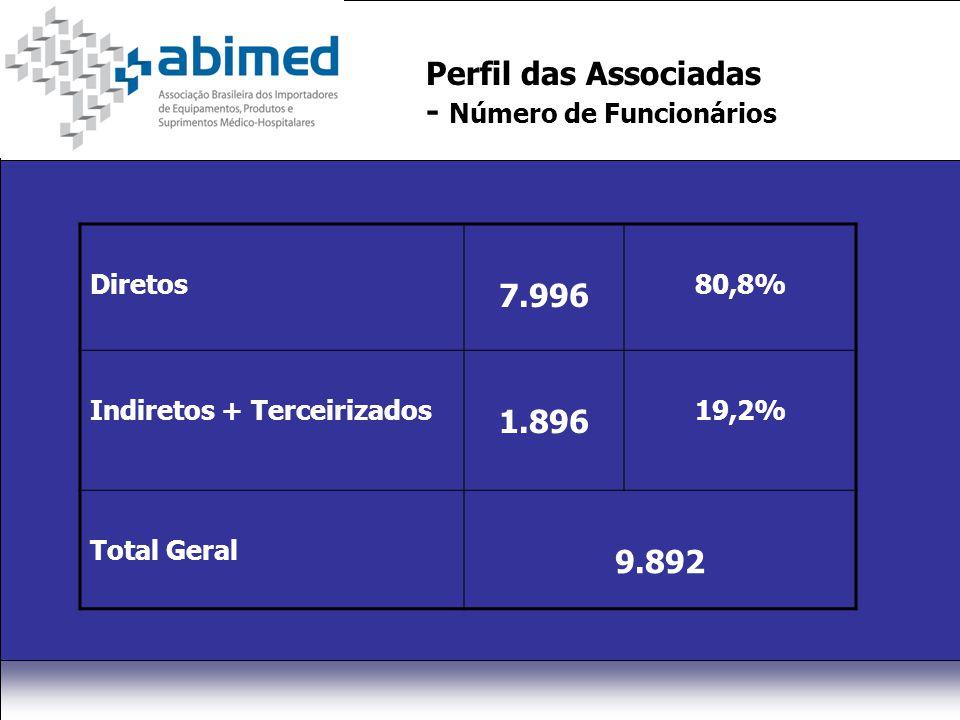 Perfil das Associadas - Número de Funcionários Diretos 7.996 80,8% Indiretos + Terceirizados 1.896 19,2% Total Geral 9.892