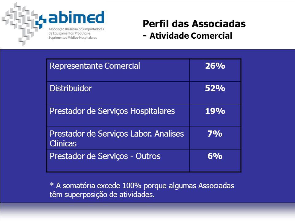 Perfil das Associadas - Atividade Comercial Representante Comercial26% Distribuidor52% Prestador de Serviços Hospitalares19% Prestador de Serviços Lab