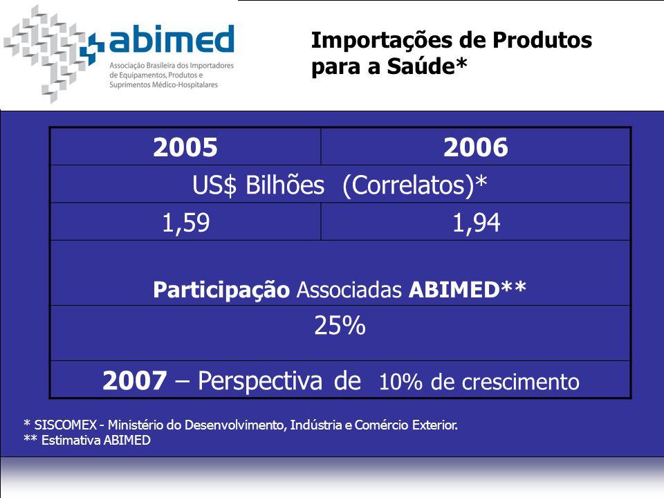 Importações de Produtos para a Saúde* 20052006 US$ Bilhões (Correlatos)* 1,591,94 Participação Associadas ABIMED** 25% 2007 – Perspectiva de 10% de crescimento * SISCOMEX - Ministério do Desenvolvimento, Indústria e Comércio Exterior.