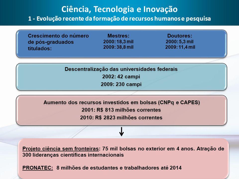 Aumento dos recursos investidos em bolsas (CNPq e CAPES) 2001: R$ 813 milhões correntes 2010: R$ 2823 milhões correntes Ciência, Tecnologia e Inovação