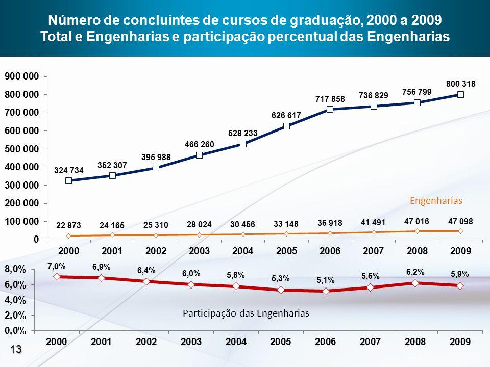Participação das Engenharias Engenharias 13 Número de concluintes de cursos de graduação, 2000 a 2009 Total e Engenharias e participação percentual das Engenharias