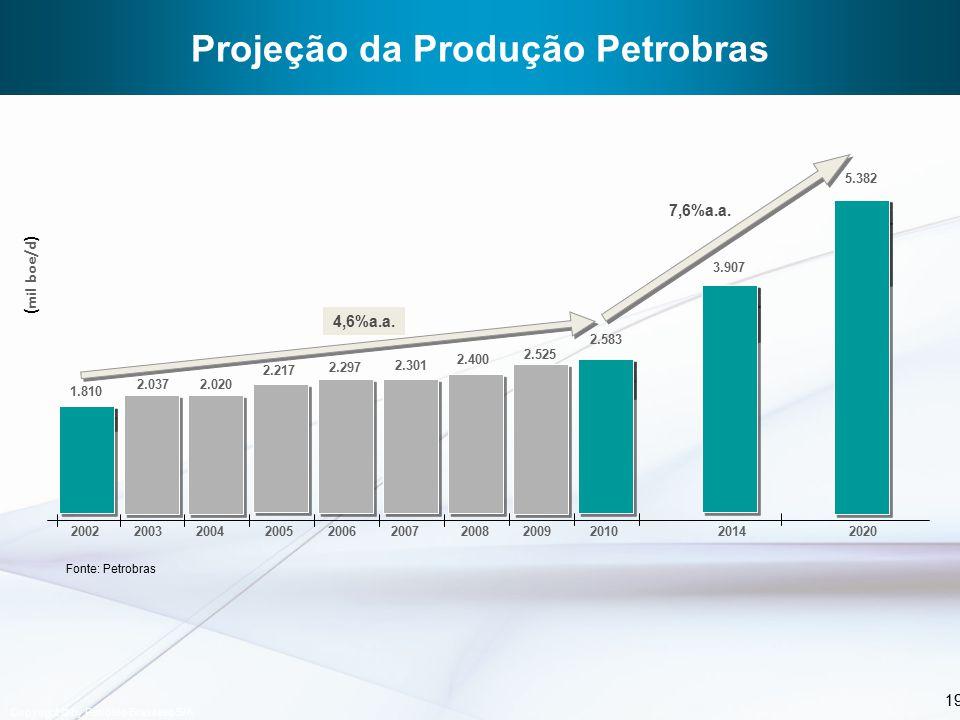 20 * Estimado 20012002200320042005200620072008200920102011 Milhões de US$ 46% 4% 22% 11% Produção Meio Ambiente Biocombustíveis Exploração Downstream Gás & Energia 11% 5% 1% Outras atividades de P&D Investimentos em P&D por área 2008 – 2010 Total US$ 2,6 bilhões 1254* média 2008-10 US$ 872 milhões média 2001- 03 US$ 160 milhões 5x Copyright © by Petróleo Brasileiro S/A Investimentos em P&D da Petrobras Fonte: Petrobras