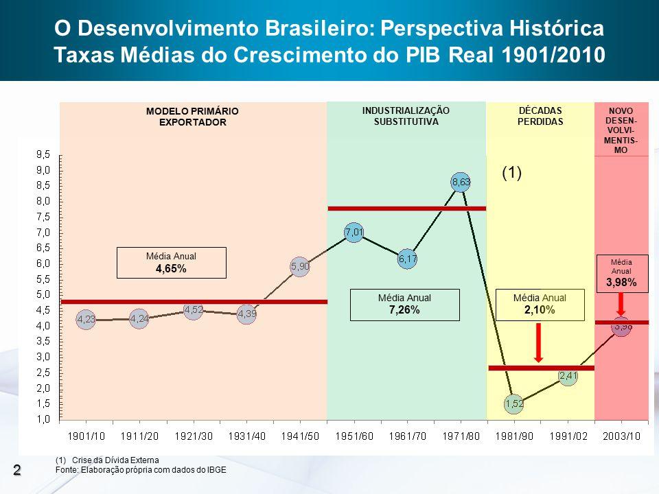 Média Anual 4,65% Média Anual 7,26% Média Anual 2,10% MODELO PRIMÁRIO EXPORTADOR INDUSTRIALIZAÇÃO SUBSTITUTIVA DÉCADAS PERDIDAS NOVO DESEN- VOLVI- MENTIS- MO (1) (1)Crise da Dívida Externa Fonte: Elaboração própria com dados do IBGE Média Anual 3,98% 2 O Desenvolvimento Brasileiro: Perspectiva Histórica Taxas Médias do Crescimento do PIB Real 1901/2010