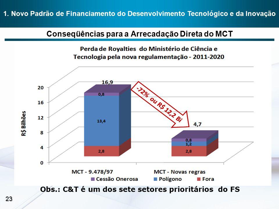 Conseqüências para a Arrecadação Direta do MCT Obs.: C&T é um dos sete setores prioritários do FS 23 1. Novo Padrão de Financiamento do Desenvolviment