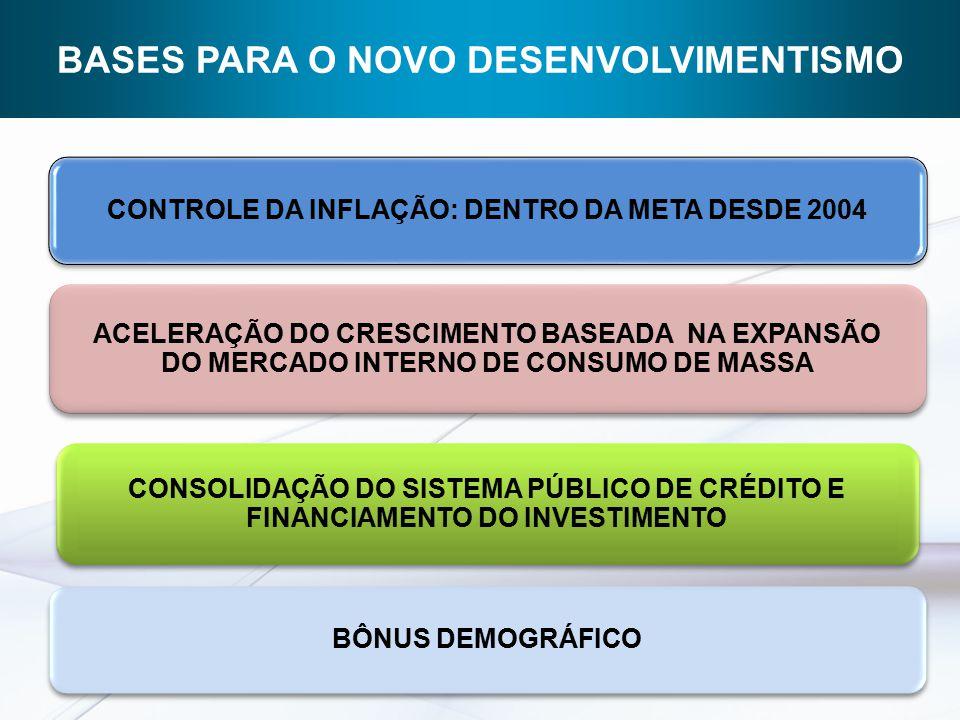 ACELERAÇÃO DO CRESCIMENTO BASEADA NA EXPANSÃO DO MERCADO INTERNO DE CONSUMO DE MASSA CONSOLIDAÇÃO DO SISTEMA PÚBLICO DE CRÉDITO E FINANCIAMENTO DO INVESTIMENTO BASES PARA O NOVO DESENVOLVIMENTISMO CONTROLE DA INFLAÇÃO: DENTRO DA META DESDE 2004 BÔNUS DEMOGRÁFICO