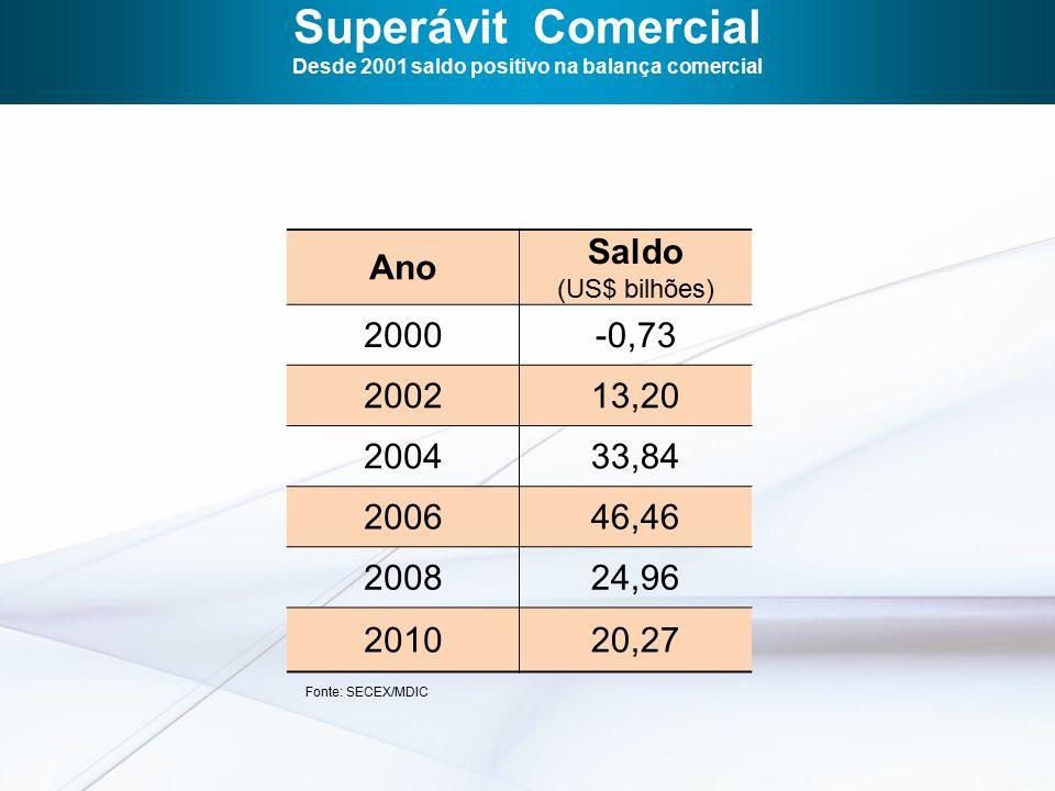 Superávit Comercial Desde 2001 saldo positivo na balança comercial Ano Saldo (US$ bilhões) 2000-0,73 200213,20 200433,84 200646,46 200824,96 201020,27 Fonte: SECEX/MDIC