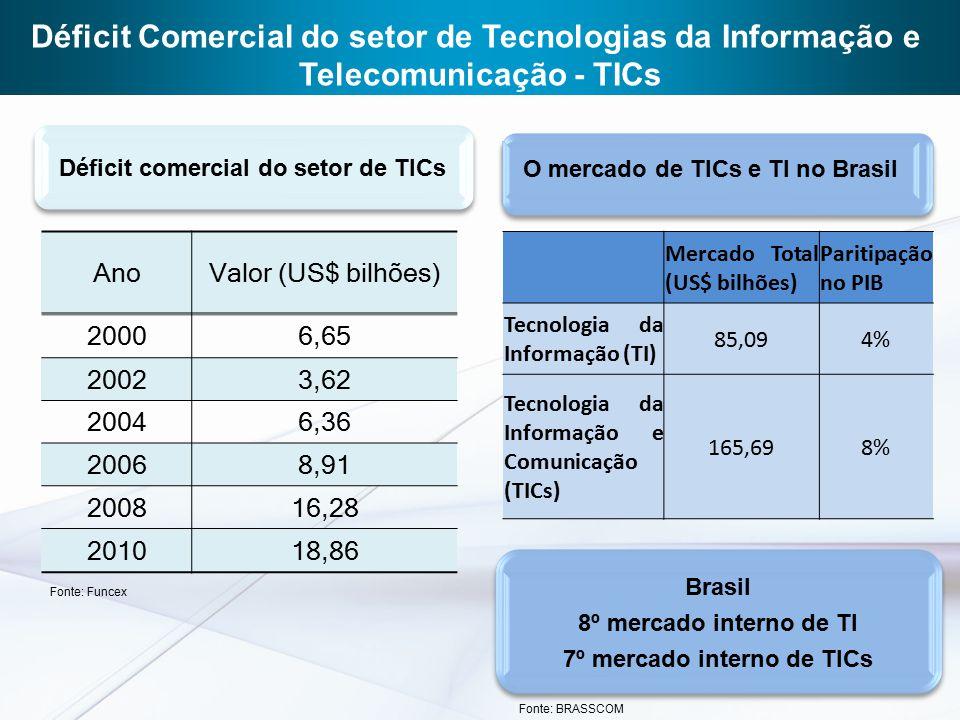 AnoValor (US$ bilhões) 20006,65 20023,62 20046,36 20068,91 200816,28 201018,86 Déficit Comercial do setor de Tecnologias da Informação e Telecomunicaç