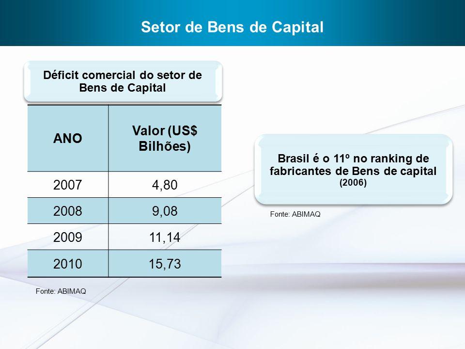 Setor de Bens de Capital ANO Valor (US$ Bilhões) 20074,80 20089,08 200911,14 201015,73 Déficit comercial do setor de Bens de Capital Brasil é o 11º no