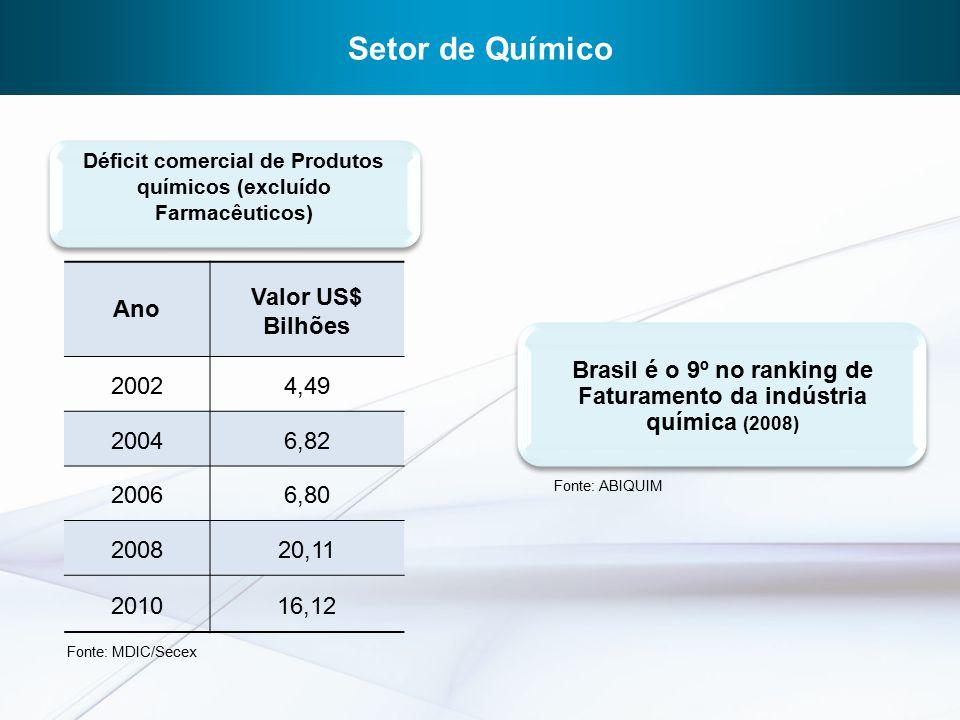 Ano Valor US$ Bilhões 20024,49 20046,82 20066,80 200820,11 201016,12 Déficit comercial de Produtos químicos (excluído Farmacêuticos) Setor de Químico