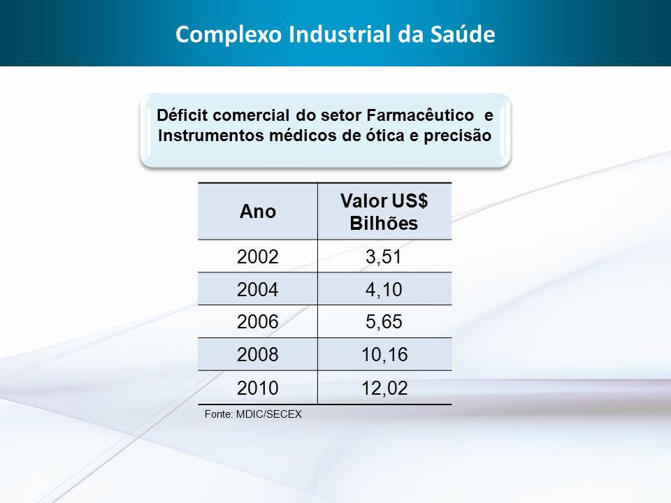 Complexo Industrial da Saúde Ano Valor US$ Bilhões 20023,51 20044,10 20065,65 200810,16 201012,02 Déficit comercial do setor Farmacêutico e Instrumentos médicos de ótica e precisão Fonte: MDIC/SECEX