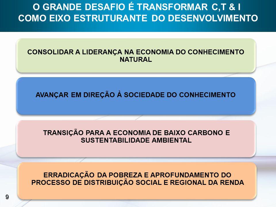 CONSOLIDAR A LIDERANÇA NA ECONOMIA DO CONHECIMENTO NATURAL 9 AVANÇAR EM DIREÇÃO À SOCIEDADE DO CONHECIMENTO TRANSIÇÃO PARA A ECONOMIA DE BAIXO CARBONO E SUSTENTABILIDADE AMBIENTAL ERRADICAÇÃO DA POBREZA E APROFUNDAMENTO DO PROCESSO DE DISTRIBUIÇÃO SOCIAL E REGIONAL DA RENDA O GRANDE DESAFIO É TRANSFORMAR C,T & I COMO EIXO ESTRUTURANTE DO DESENVOLVIMENTO