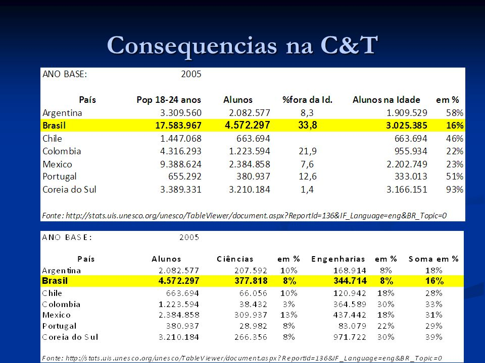 16 Consequencias na C&T