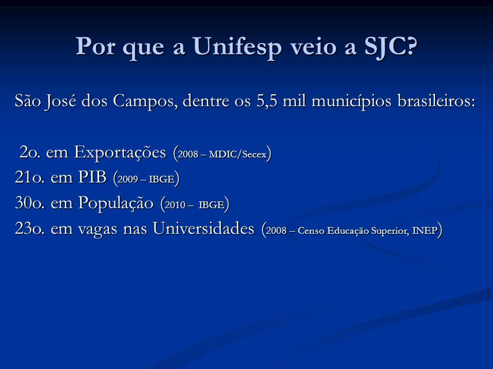 Por que a Unifesp veio a SJC.São José dos Campos, dentre os 5,5 mil municípios brasileiros: 2o.