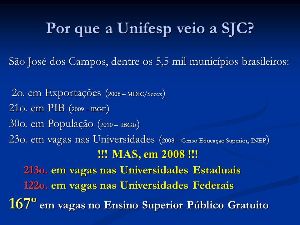 Por que a Unifesp veio a SJC? São José dos Campos, dentre os 5,5 mil municípios brasileiros: 2o. em Exportações ( 2008 – MDIC/Secex ) 2o. em Exportaçõ