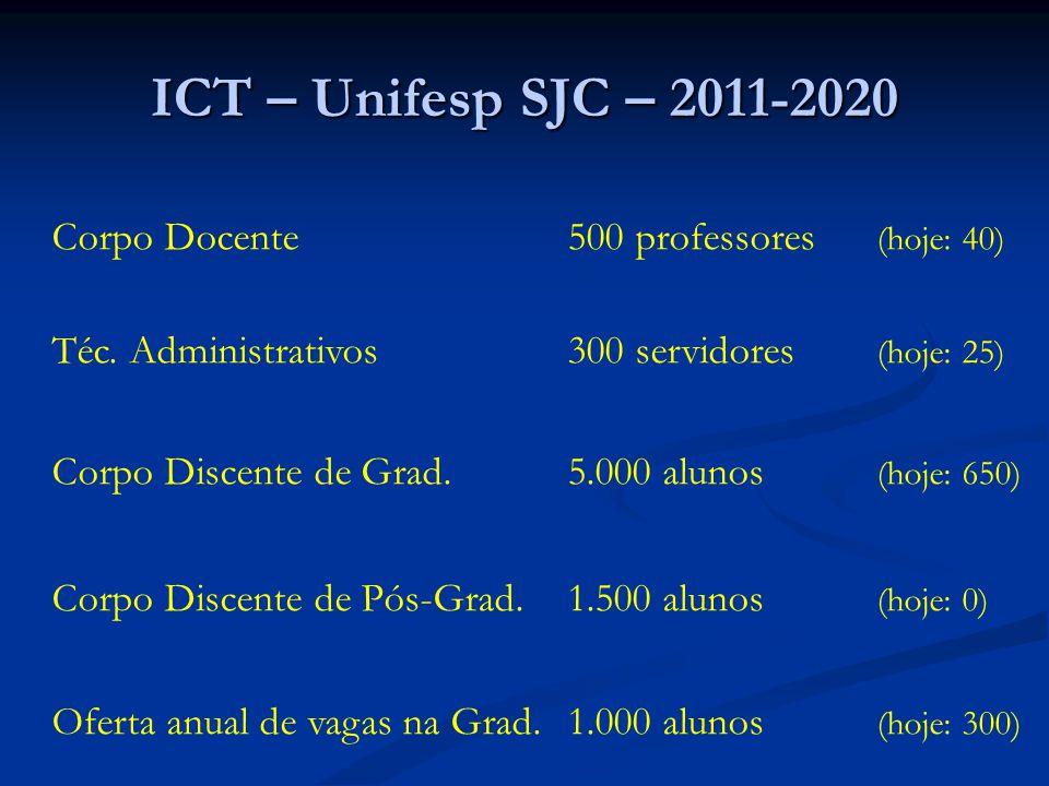 Corpo Docente500 professores (hoje: 40) Téc. Administrativos300 servidores (hoje: 25) Corpo Discente de Grad.5.000 alunos (hoje: 650) Corpo Discente d