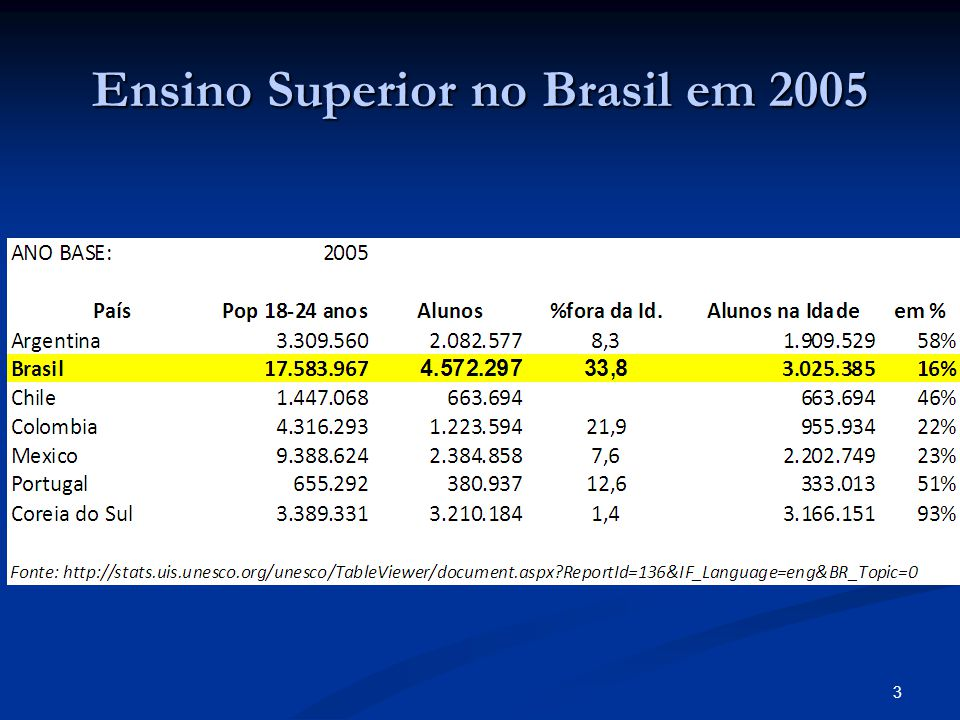 Vagas no Vestibular Conclusão: Capacidade Instalada na década 2000-2010 próxima de 9 milhões de vagas.