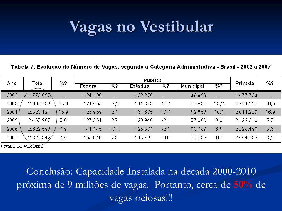 Vagas no Vestibular Conclusão: Capacidade Instalada na década 2000-2010 próxima de 9 milhões de vagas. Portanto, cerca de 50% de vagas ociosas!!!