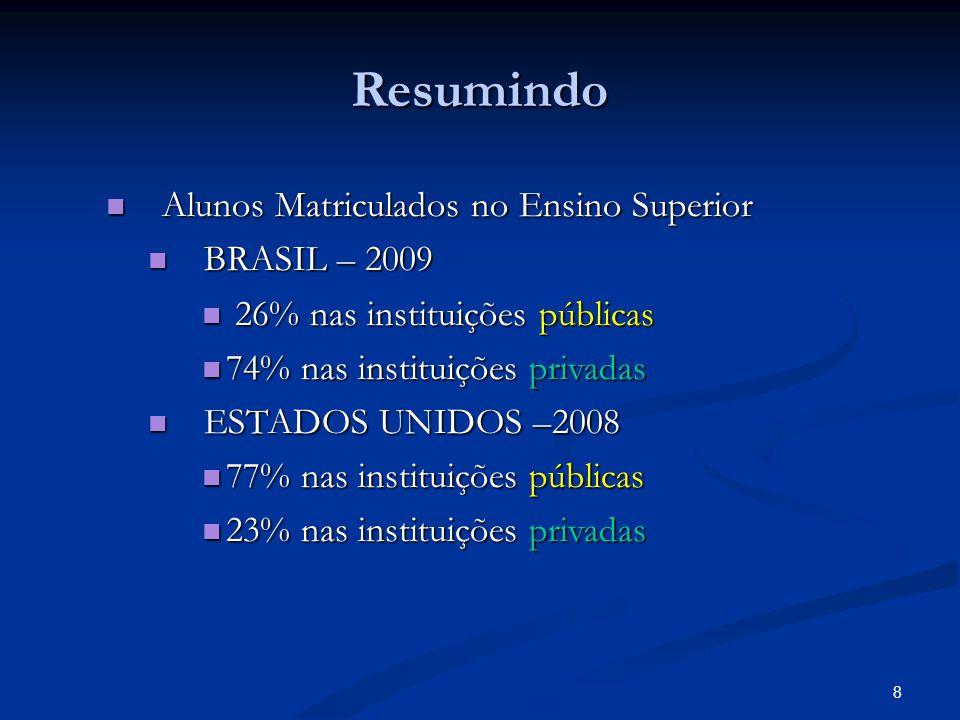 8 Resumindo Alunos Matriculados no Ensino Superior Alunos Matriculados no Ensino Superior BRASIL – 2009 BRASIL – 2009 26% nas instituições públicas 26% nas instituições públicas 74% nas instituições privadas 74% nas instituições privadas ESTADOS UNIDOS –2008 ESTADOS UNIDOS –2008 77% nas instituições públicas 77% nas instituições públicas 23% nas instituições privadas 23% nas instituições privadas