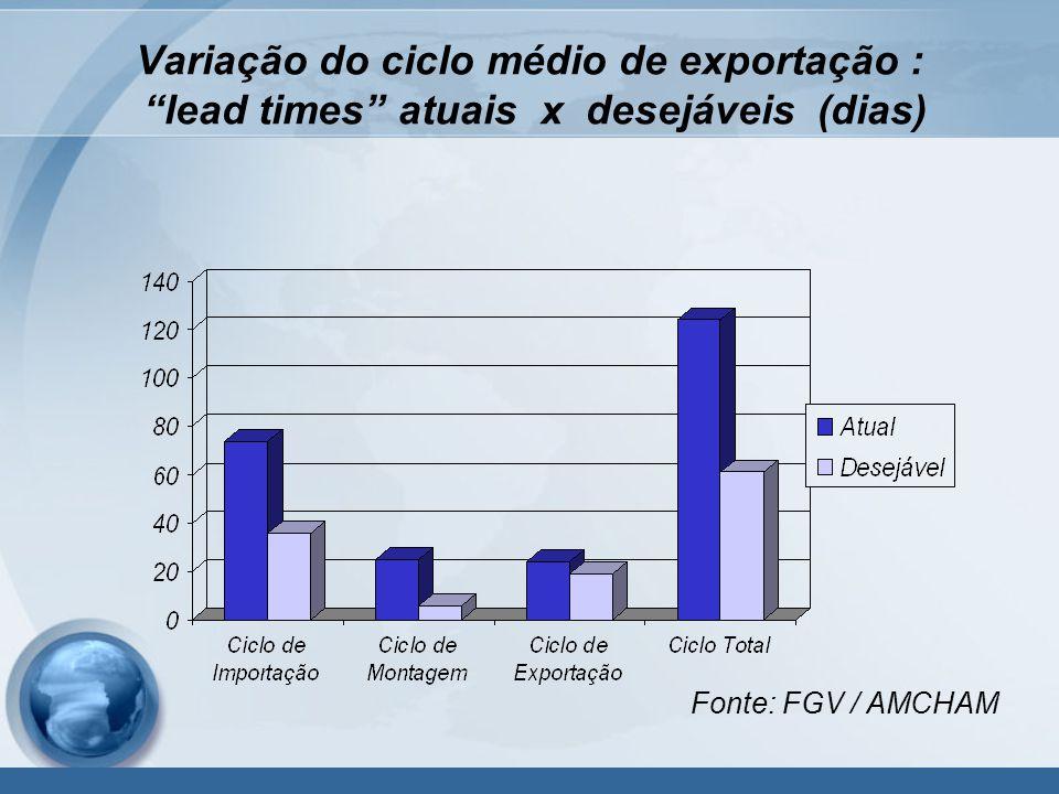 Variação do ciclo médio de exportação : lead times atuais x desejáveis (dias) Fonte: FGV / AMCHAM