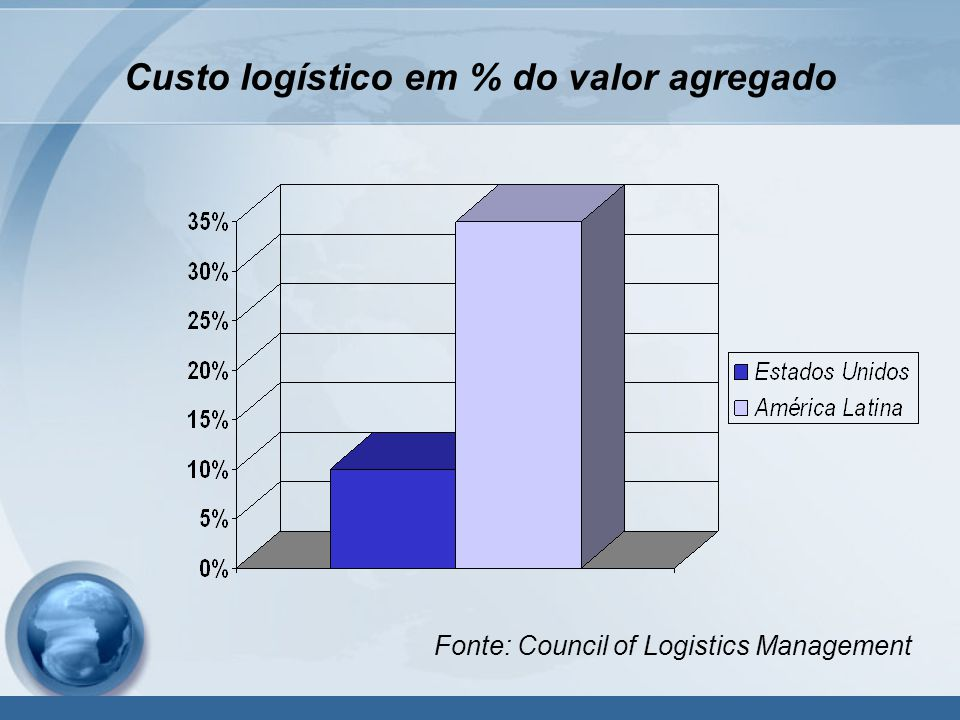 Custo logístico em % do valor agregado Fonte: Council of Logistics Management