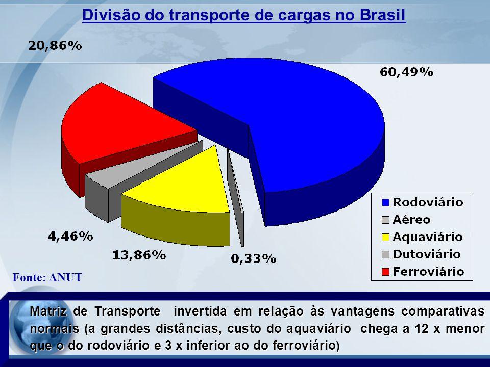 Matriz de Transporte invertida em relação às vantagens comparativas normais (a grandes distâncias, custo do aquaviário chega a 12 x menor que o do rodoviário e 3 x inferior ao do ferroviário ) Fonte: ANUT Divisão do transporte de cargas no Brasil