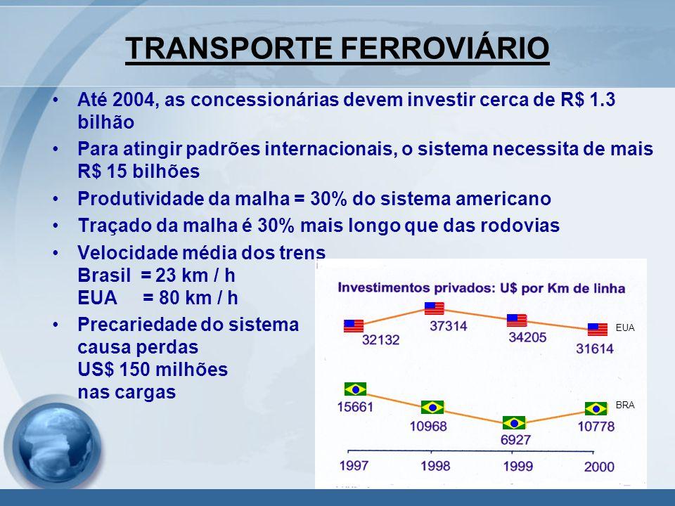 TRANSPORTE FERROVIÁRIO Até 2004, as concessionárias devem investir cerca de R$ 1.3 bilhão Para atingir padrões internacionais, o sistema necessita de mais R$ 15 bilhões Produtividade da malha = 30% do sistema americano Traçado da malha é 30% mais longo que das rodovias Velocidade média dos trens Brasil = 23 km / h EUA = 80 km / h Precariedade do sistema causa perdas US$ 150 milhões nas cargas EUA BRA