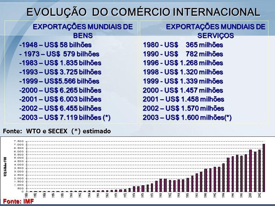 EXPORTAÇÕES MUNDIAIS DE BENS -1948 – US$ 58 bilhões - 1973 – US$ 579 bilhões -1983 – US$ 1.835 bilhões -1993 – US$ 3.725 bilhões -1999 – US$5.566 bilhões -2000 – US$ 6.265 bilhões -2001 – US$ 6.003 bilhões -2002 – US$ 6.455 bilhões -2003 – US$ 7.119 bilhões (*) EVOLUÇÃO DO COMÉRCIO INTERNACIONAL EXPORTAÇÕES MUNDIAIS DE SERVIÇOS 1980 - US$ 365 milhões 1990 - US$ 782 milhões 1996 - US$ 1.268 milhões 1998 - US$ 1.320 milhões 1999 - US$ 1.339 milhões 2000 - US$ 1.457 milhões 2001 – US$ 1.458 milhões 2002 – US$ 1.570 milhões 2003 – US$ 1.600 milhões(*) Fonte: WTO e SECEX (*) estimado Fonte: IMF