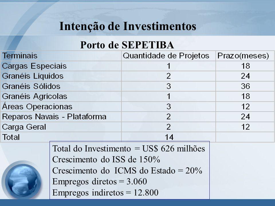 Intenção de Investimentos Porto de SEPETIBA Total do Investimento = US$ 626 milhões Crescimento do ISS de 150% Crescimento do ICMS do Estado = 20% Empregos diretos = 3.060 Empregos indiretos = 12.800