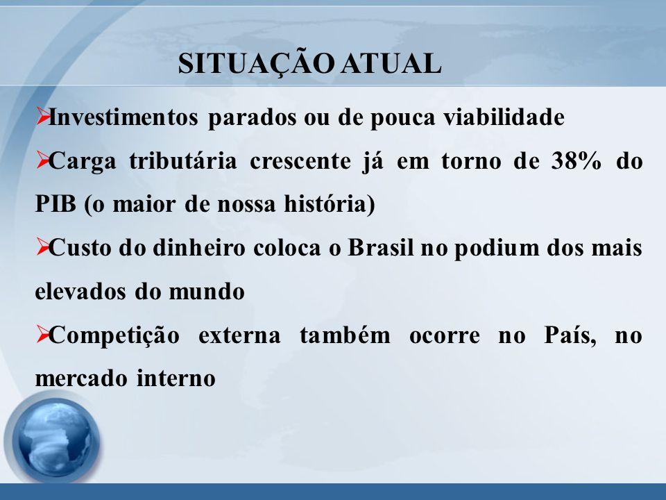  Investimentos parados ou de pouca viabilidade  Carga tributária crescente já em torno de 38% do PIB (o maior de nossa história)  Custo do dinheiro coloca o Brasil no podium dos mais elevados do mundo  Competição externa também ocorre no País, no mercado interno SITUAÇÃO ATUAL