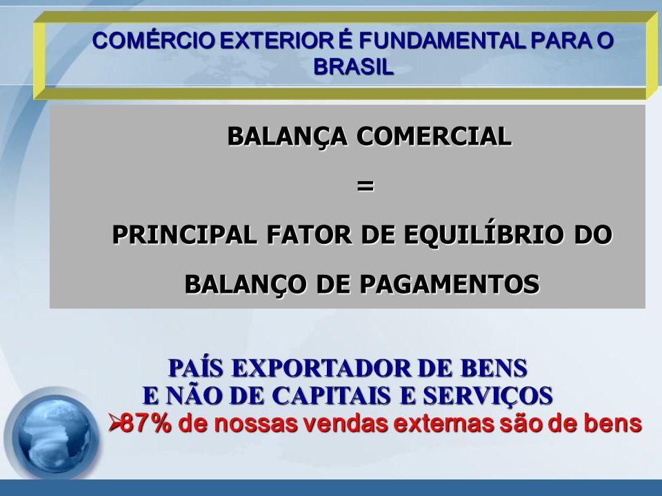 BALANÇA COMERCIAL BALANÇA COMERCIAL = PRINCIPAL FATOR DE EQUILÍBRIO DO BALANÇO DE PAGAMENTOS COMÉRCIO EXTERIOR É FUNDAMENTAL PARA O BRASIL PAÍS EXPORTADOR DE BENS E NÃO DE CAPITAIS E SERVIÇOS  87% de nossas vendas externas são de bens