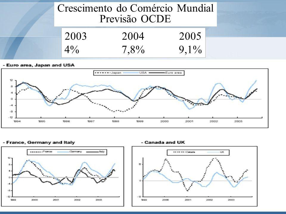 6 Crescimento do Comércio Mundial Previsão OCDE 2003 20042005 4%7,8%9,1%