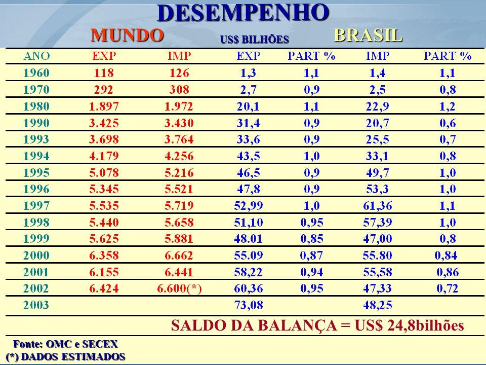 BRASILMUNDO DESEMPENHO US$ BILHÕES Fonte: OMC e SECEX (*) DADOS ESTIMADOS SALDO DA BALANÇA = US$ 24,8bilhões