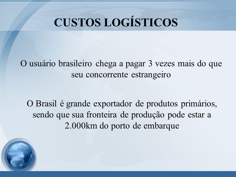 CUSTOS LOGÍSTICOS O usuário brasileiro chega a pagar 3 vezes mais do que seu concorrente estrangeiro O Brasil é grande exportador de produtos primários, sendo que sua fronteira de produção pode estar a 2.000km do porto de embarque