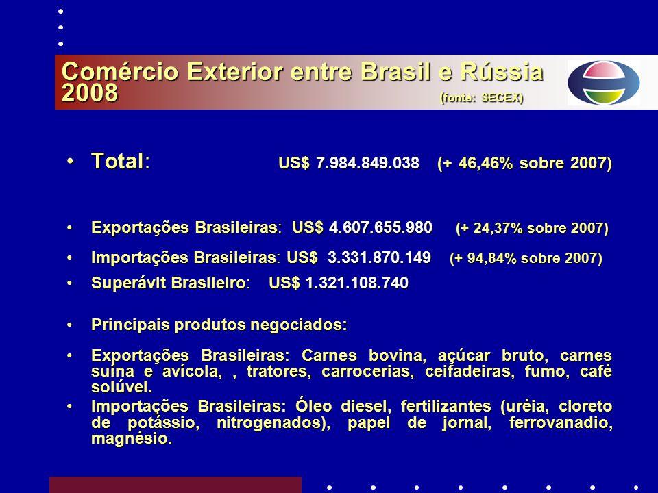Comércio Exterior entre Brasil e Rússia 2008 ( fonte: SECEX) Total: US$ 7.984.849.038(+ 46,46% sobre 2007)Total: US$ 7.984.849.038 (+ 46,46% sobre 2007) Exportações Brasileiras: US$ 4.607.655.980 (+ 24,37% sobre 2007)Exportações Brasileiras: US$ 4.607.655.980 (+ 24,37% sobre 2007) Importações Brasileiras: US$ 3.331.870.149 (+ 94,84% sobre 2007)Importações Brasileiras: US$ 3.331.870.149 (+ 94,84% sobre 2007) Superávit Brasileiro: US$ 1.321.108.740Superávit Brasileiro: US$ 1.321.108.740 Principais produtos negociados:Principais produtos negociados: Exportações Brasileiras: Carnes bovina, açúcar bruto, carnes suína e avícola,, tratores, carrocerias, ceifadeiras, fumo, café solúvel.Exportações Brasileiras: Carnes bovina, açúcar bruto, carnes suína e avícola,, tratores, carrocerias, ceifadeiras, fumo, café solúvel.