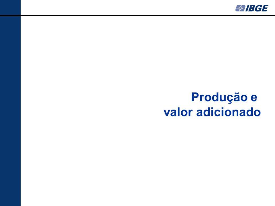 Produção e valor adicionado