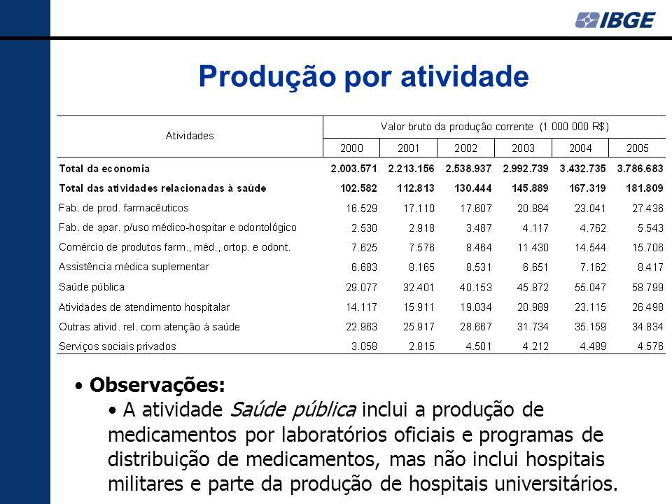 Produção por atividade Observações: A atividade Saúde pública inclui a produção de medicamentos por laboratórios oficiais e programas de distribuição de medicamentos, mas não inclui hospitais militares e parte da produção de hospitais universitários.